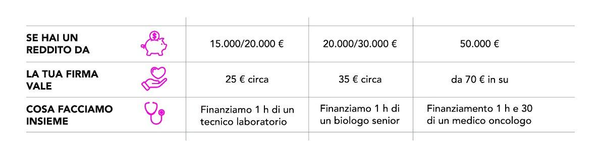 fasce reddito 5x1000